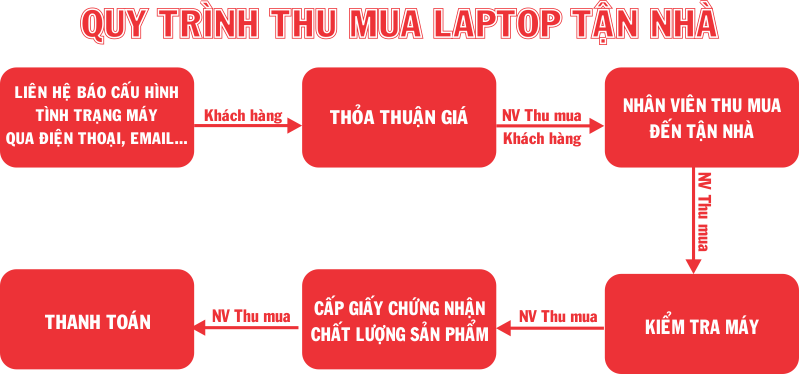 Thu mua laptop cũ giá cao tận nhà TPHCM 0918299907 Cường